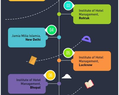 TOP HOTEL MANAGEMENT COLLEGES IN INDIA